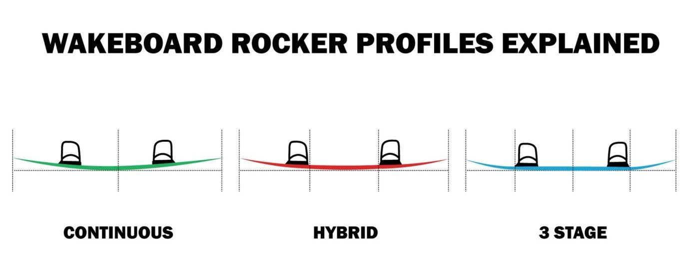 jak vybrat správný wakeboard